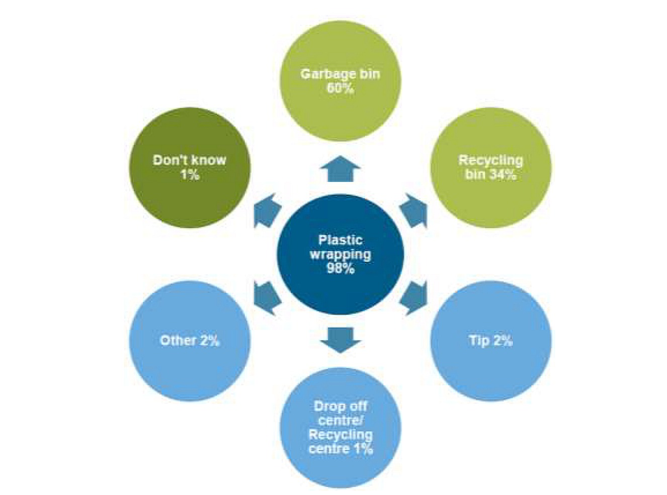 Source: http://www.epa.nsw.gov.au/resources/wastestrategy/150194-community-benchmark.pdf